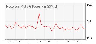 Wykres zmian popularności telefonu Motorola Moto G Power