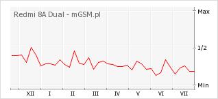 Wykres zmian popularności telefonu Redmi 8A Dual