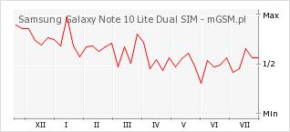 Wykres zmian popularności telefonu Samsung Galaxy Note 10 Lite Dual SIM