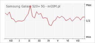Wykres zmian popularności telefonu Samsung Galaxy S20+ 5G