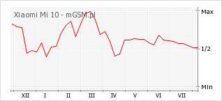 Wykres zmian popularności telefonu Xiaomi Mi 10