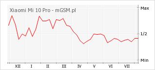 Wykres zmian popularności telefonu Xiaomi Mi 10 Pro