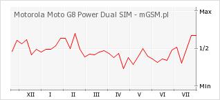 Wykres zmian popularności telefonu Motorola Moto G8 Power Dual SIM