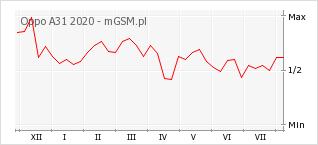 Wykres zmian popularności telefonu Oppo A31 2020