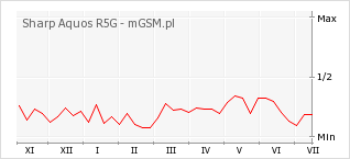 Wykres zmian popularności telefonu Sharp Aquos R5G