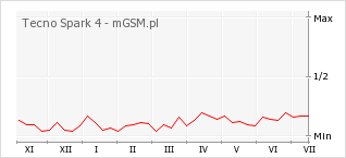 Wykres zmian popularności telefonu Tecno Spark 4