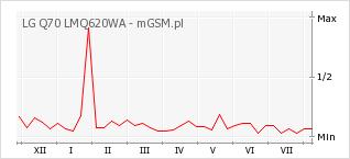 Wykres zmian popularności telefonu LG Q70 LMQ620WA