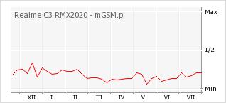 Wykres zmian popularności telefonu Realme C3 RMX2020