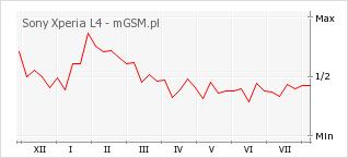 Wykres zmian popularności telefonu Sony Xperia L4