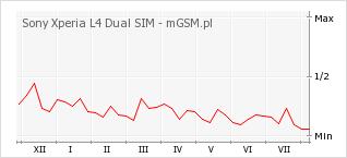 Wykres zmian popularności telefonu Sony Xperia L4 Dual SIM