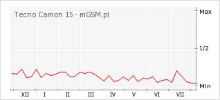 Wykres zmian popularności telefonu Tecno Camon 15
