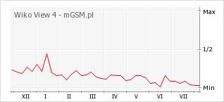 Wykres zmian popularności telefonu Wiko View 4