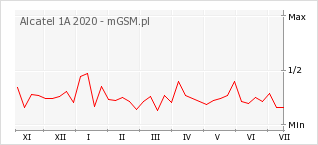 Wykres zmian popularności telefonu Alcatel 1A 2020