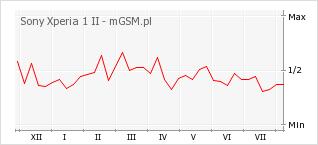 Wykres zmian popularności telefonu Sony Xperia 1 II