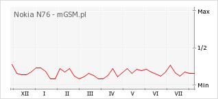 Wykres zmian popularności telefonu Nokia N76