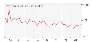 Wykres zmian popularności telefonu Realme X50 Pro