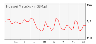 Wykres zmian popularności telefonu Huawei Mate Xs