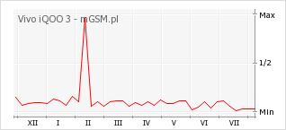 Wykres zmian popularności telefonu Vivo iQOO 3