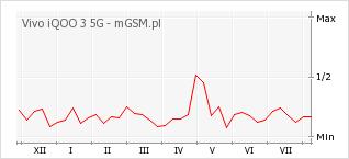 Wykres zmian popularności telefonu Vivo iQOO 3 5G