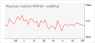 Wykres zmian popularności telefonu MaxCom Comfort MM760