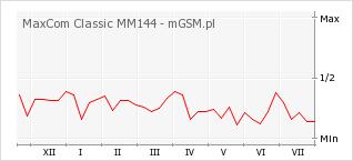 Wykres zmian popularności telefonu MaxCom Classic MM144