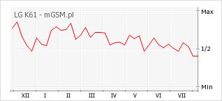 Wykres zmian popularności telefonu LG K61