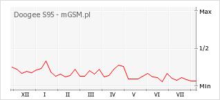 Wykres zmian popularności telefonu Doogee S95