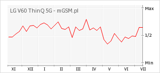 Wykres zmian popularności telefonu LG V60 ThinQ 5G