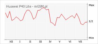 Wykres zmian popularności telefonu Huawei P40 Lite