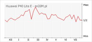 Wykres zmian popularności telefonu Huawei P40 Lite E