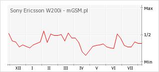 Wykres zmian popularności telefonu Sony Ericsson W200i