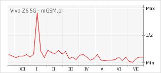 Wykres zmian popularności telefonu Vivo Z6 5G