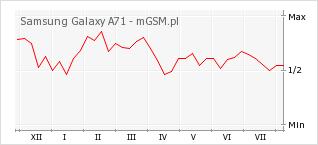 Wykres zmian popularności telefonu Samsung Galaxy A71
