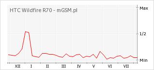 Wykres zmian popularności telefonu HTC Wildfire R70