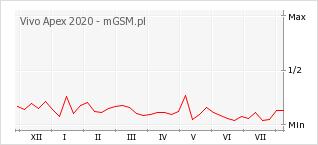 Wykres zmian popularności telefonu Vivo Apex 2020