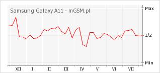 Wykres zmian popularności telefonu Samsung Galaxy A11