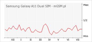 Wykres zmian popularności telefonu Samsung Galaxy A11 Dual SIM