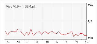 Wykres zmian popularności telefonu Vivo V19