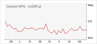 Wykres zmian popularności telefonu Oukitel WP6