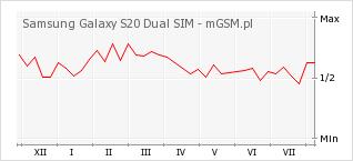 Wykres zmian popularności telefonu Samsung Galaxy S20 Dual SIM