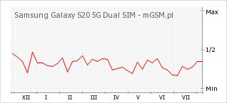 Wykres zmian popularności telefonu Samsung Galaxy S20 5G Dual SIM