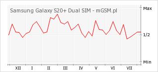 Wykres zmian popularności telefonu Samsung Galaxy S20+ Dual SIM