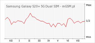 Wykres zmian popularności telefonu Samsung Galaxy S20+ 5G Dual SIM