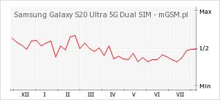 Wykres zmian popularności telefonu Samsung Galaxy S20 Ultra 5G Dual SIM