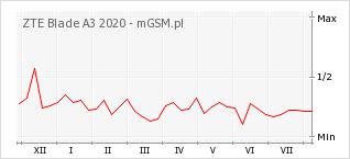 Wykres zmian popularności telefonu ZTE Blade A3 2020
