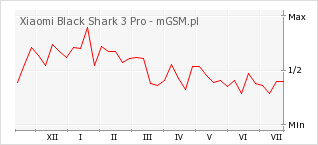 Wykres zmian popularności telefonu Xiaomi Black Shark 3 Pro