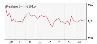 Wykres zmian popularności telefonu Realme 6