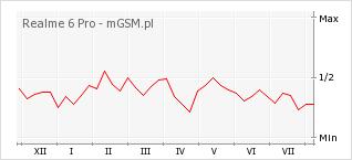 Wykres zmian popularności telefonu Realme 6 Pro