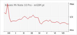 Wykres zmian popularności telefonu Xiaomi Mi Note 10 Pro