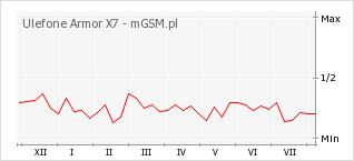 Wykres zmian popularności telefonu Ulefone Armor X7